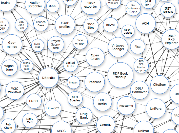 Part of the Linking Open (LOD) Data Project Cloud Diagram, click for full and historical versions...